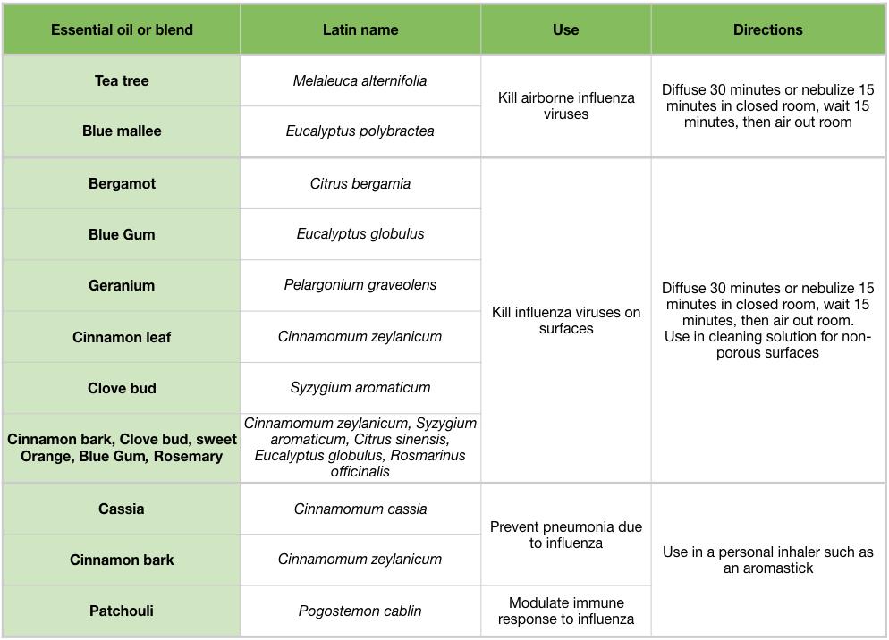 Influenza-Tables.006 tisserand